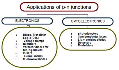 Картинки по запросу semiconductor applications