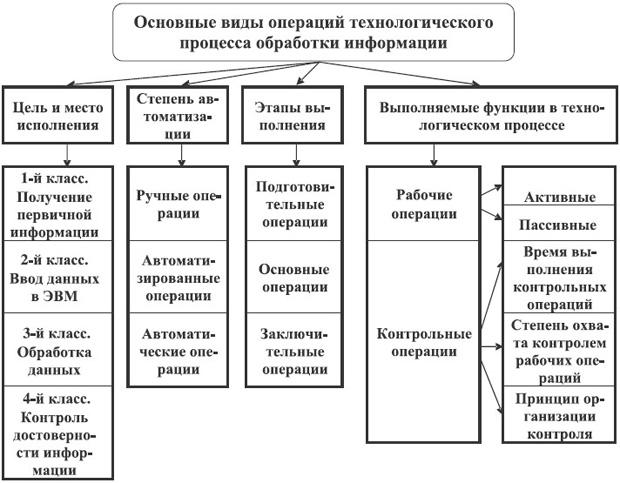 Классификация операций технологического процесса обработки информации