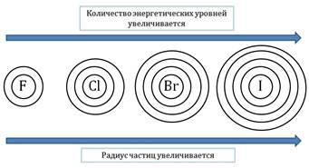 """Картинки по запросу """"периодичность изменения свойств соединений элементов"""""""