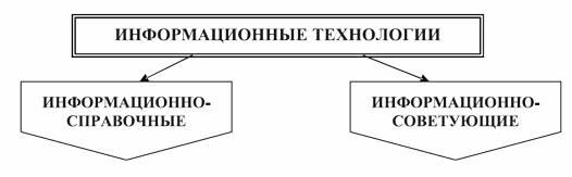 Классификация информационных технологий по характеру участия технических средств в диалоге