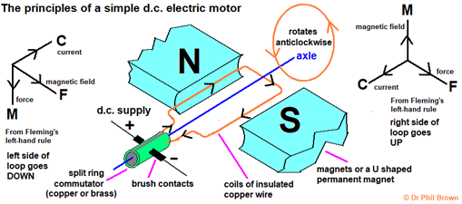 structure of a simple d.c. electric motor