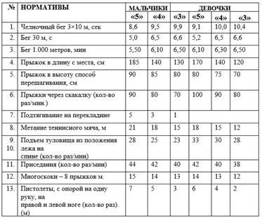 http://fizkultura-fgos.ru/wp-content/uploads/2018/05/Normativyi-po-fizicheskoy-kulture-dlya-uchashhihsya-4-klassa.jpg