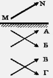 Картинки по запросу задания по физике на тему плоское зеркало
