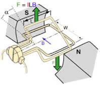 http://www.ncert.nic.in/html/learning_basket/electricity/images/machines/motor.1.jpg