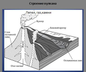 Строение вулкана   ,Пепел, газ,камни