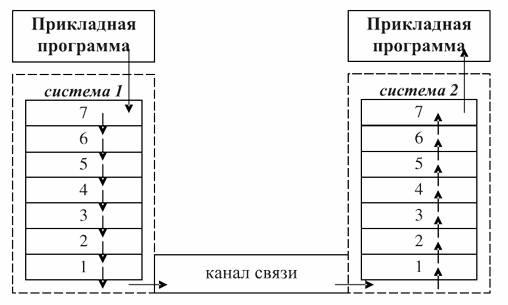 Взаимодействие открытых систем на базе эталонной модели