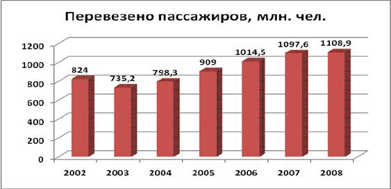http://www.curs.kz/fileadmin/user_upload/Statistic/Transport_passazhir.jpg