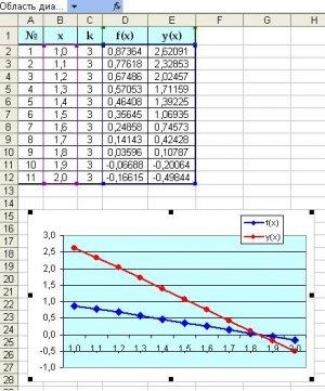 результат: значения функции и графики в Excel