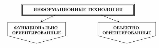 Классификация информационных технологий по принципу построения