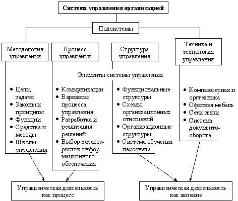 Структура элементов системы управления организацией