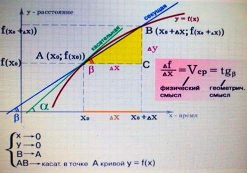 Физический и геометрический смысл отношения