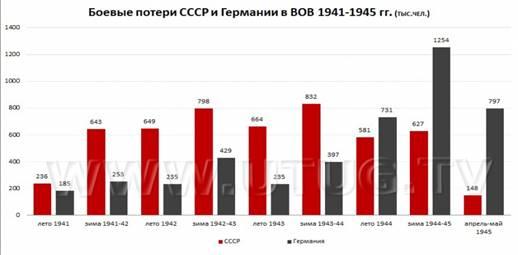 Боевые потери СССР и Германии в ВОВ 1941—1945 гг.