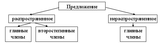 urok-po-russkomu-iazyku-v-3-klassie-glavnyie-i-vtorostiepiennyie-chlieny-priedlozhieniia_1.png