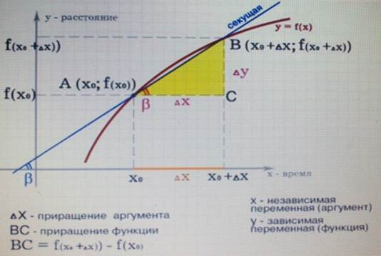 Приращение функции и приращение аргумента.