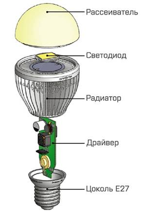 Светодиодные лампы. История и современность