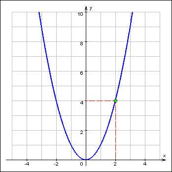 http://www.mathematics.ru/courses/function/content/grapher/screensh/01030601.jpg