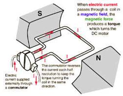 http://www.ncert.nic.in/html/learning_basket/electricity/images/machines/motor.3.jpg