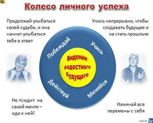 Описание: Колесо успеха, как достичь выдающегося успеха, Вадим Котельников
