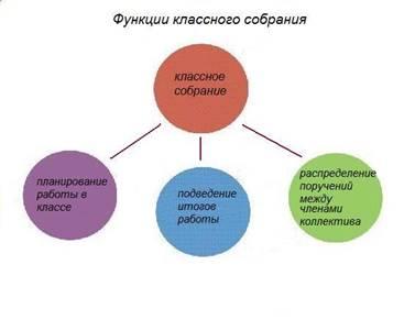 функции классного собрания