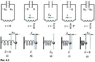 Картинки по запросу аналогия между магнитной и механической энергии