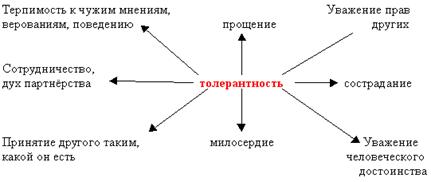 http://festival.1september.ru/articles/501446/img1.gif