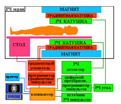 как устроен МРТ
