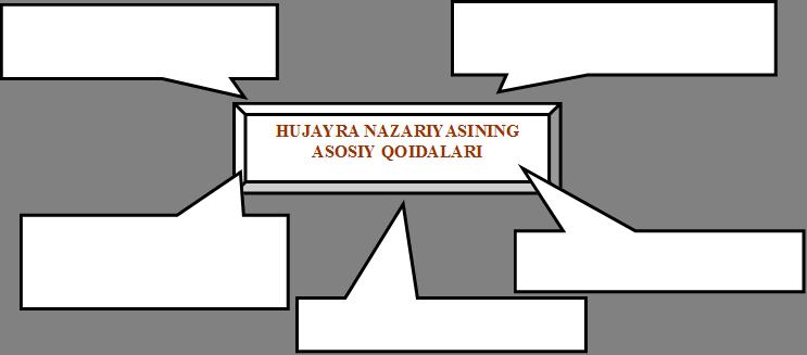 HUJAYRA NAZARIYASINING ASOSIY QOIDALARI