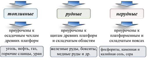 https://fsd.videouroki.net/products/conspekty/geo10/6-mirovyie-prirodnyie-riesursy-minieral-nyie-ziemiel-nyie-riesursy.files/image011.jpg