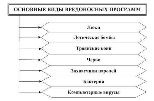 Основные виды вредоносных программ