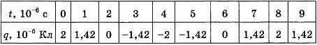 Контрольная работа по физике Электромагнитное поле 9 класс 2 вариант 9 задание