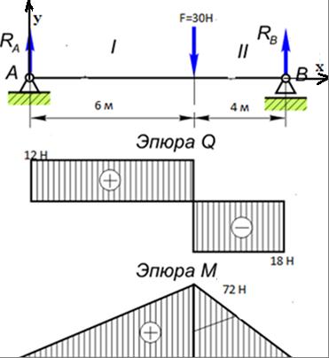 Методичекая разработка открытого урока по дисциплине Техническая механика Тема Построение эпюр поперечных сил и изгибающих моментов