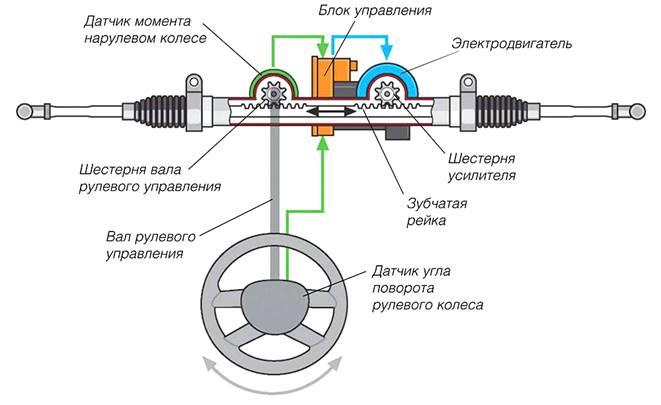 http://autoleek.ru/wp-content/uploads/2017/04/princip-raboty-elektrousilitelja.jpg