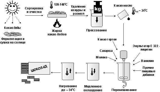 Схема производства шоколада