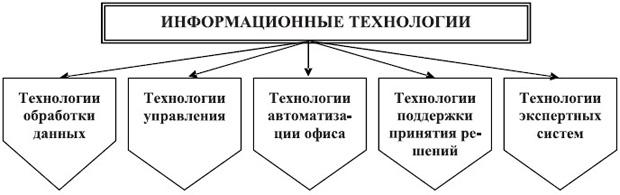 Классификация информационных технологий по степени охвата задач управления
