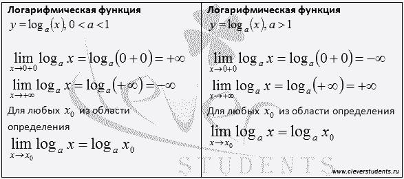 таблица пределов логарифмической функции