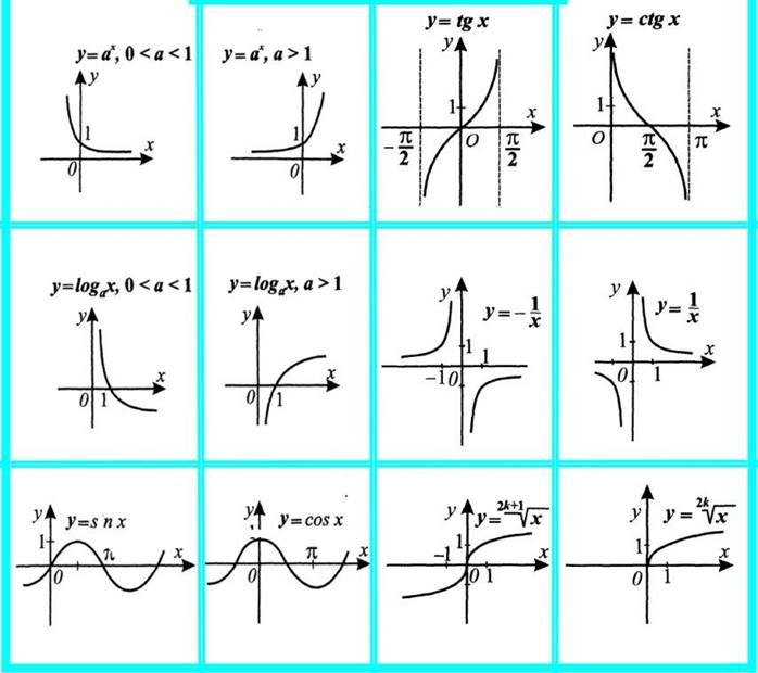 Картинки по запросу Графики функции