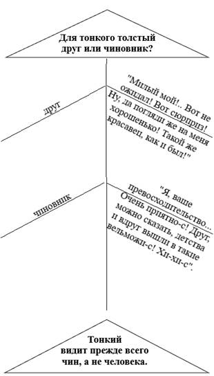 https://www.edu-litrus.ru/useruploaded/editor/images/Fishboun_Tolstyy_i_tonkiy.png