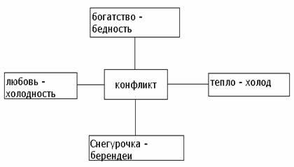 http://festival.1september.ru/articles/520612/f_clip_image002.jpg
