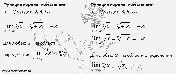 таблица пределов функции корень n-ой степени