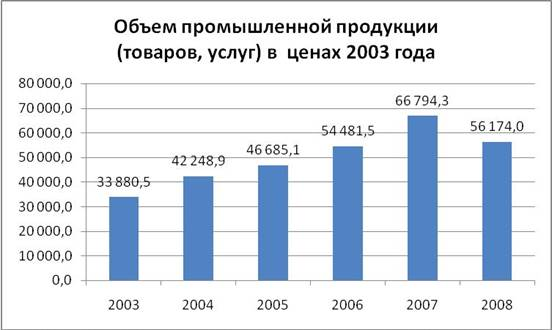 http://www.curs.kz/fileadmin/user_upload/Statistic/ob_em_prom_proiz.JPG