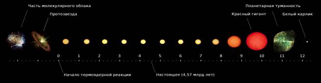 https://upload.wikimedia.org/wikipedia/commons/9/96/Solar_evolution_ru.png