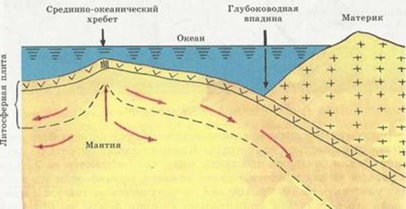 http://figurkada.ru/images/6/a/uchenie-o-litosfernyh-plitah_2.jpg