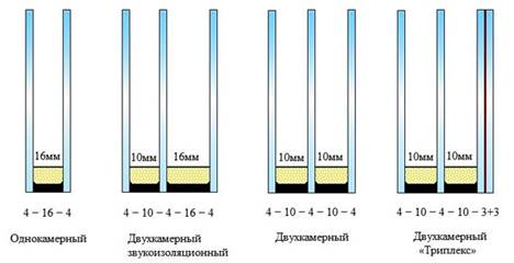 Стандартные толщины стеклопакетов