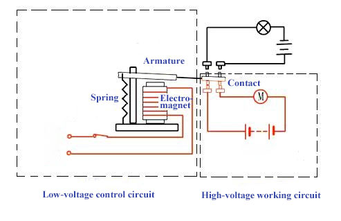 electromagnetic relay structure and working principle