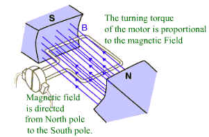 http://www.ncert.nic.in/html/learning_basket/electricity/images/machines/motor.2.jpg