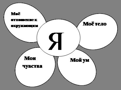 Овал: Моё тело,Овал:    Мой ум  ,Овал:  Мои чувства,Овал: Моё отношение к окружающим