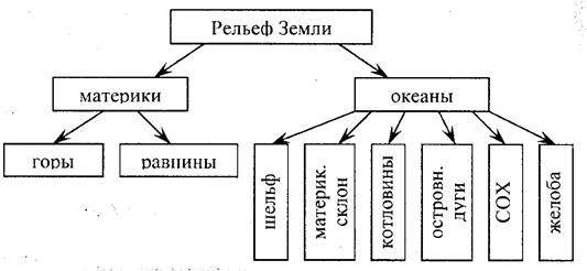 https://fsd.kopilkaurokov.ru/uploads/user_file_54fff68daa12b/razrabotka-uroka-po-tiemie-riel-ief-dna-okieana-6-klass_1.png
