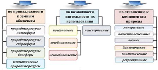 https://fsd.videouroki.net/products/conspekty/geo10/6-mirovyie-prirodnyie-riesursy-minieral-nyie-ziemiel-nyie-riesursy.files/image001.jpg