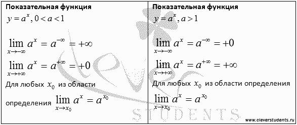 таблица пределов показательной функции