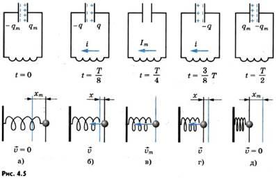 Момент времени, когда конденсатор разрядится, а сила тока достигнет максимума